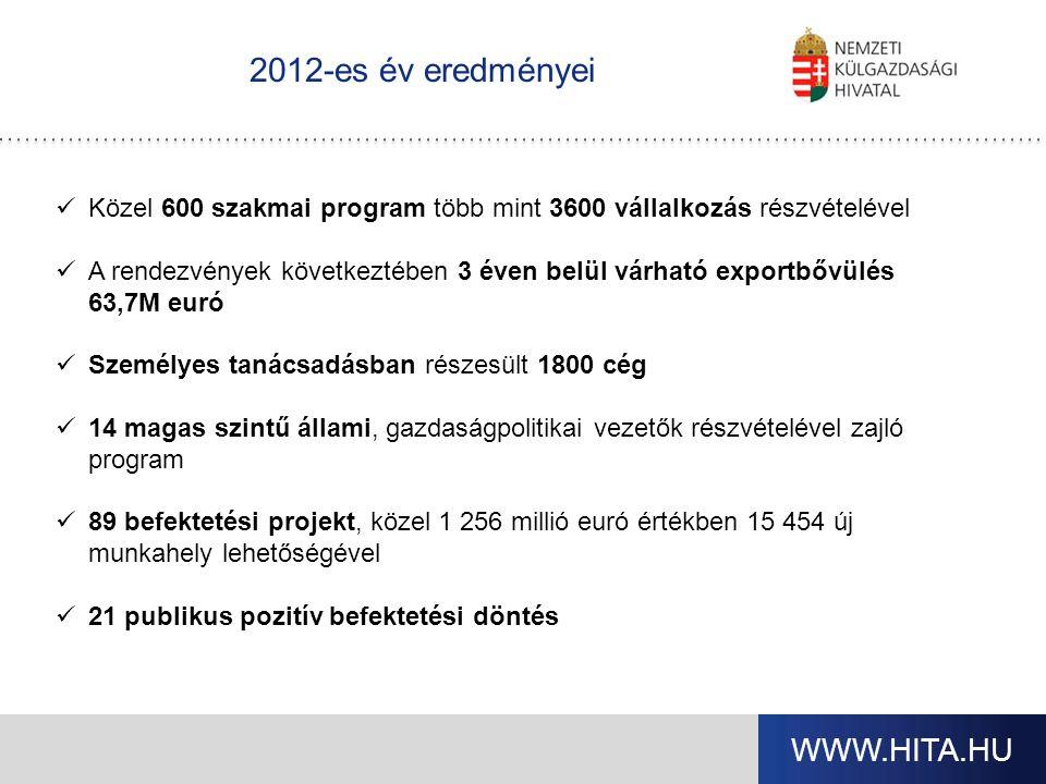 A külgazdasági hazai intézményrendszere és közreműködői HITA Eximbank, Mehib Kereskedelmi és iparkamarák (Kárpát Régió Üzleti Hálózat) Magyarországra akkreditált nagykövetségek külföldi kamarai képviseletek, exportfejlesztési és befektetési ügynökségek képviseletei Kereskedelmi bankok, tanácsadó cégek Összefogott külpiaci megjelenés: szakmai szövetségek, klaszterek