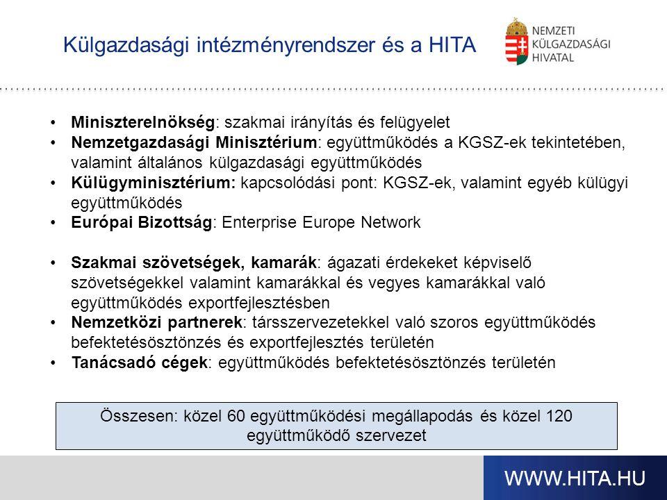 WWW.HITA.HU Külgazdasági intézményrendszer és a HITA Miniszterelnökség: szakmai irányítás és felügyelet Nemzetgazdasági Minisztérium: együttműködés a KGSZ-ek tekintetében, valamint általános külgazdasági együttműködés Külügyminisztérium: kapcsolódási pont: KGSZ-ek, valamint egyéb külügyi együttműködés Európai Bizottság: Enterprise Europe Network Szakmai szövetségek, kamarák: ágazati érdekeket képviselő szövetségekkel valamint kamarákkal és vegyes kamarákkal való együttműködés exportfejlesztésben Nemzetközi partnerek: társszervezetekkel való szoros együttműködés befektetésösztönzés és exportfejlesztés területén Tanácsadó cégek: együttműködés befektetésösztönzés területén Összesen: közel 60 együttműködési megállapodás és közel 120 együttműködő szervezet