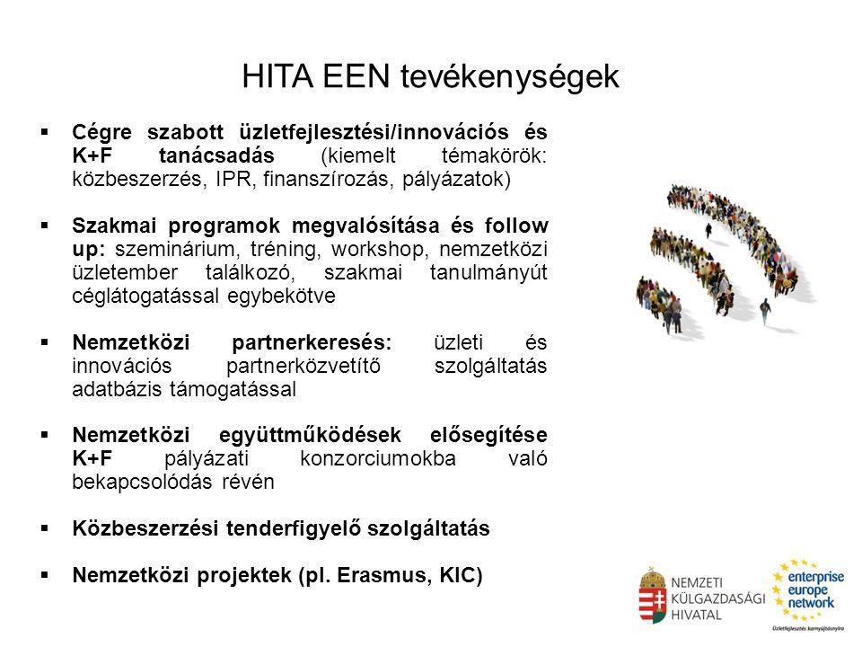 HITA EEN tevékenységek  Cégre szabott üzletfejlesztési/innovációs és K+F tanácsadás (kiemelt témakörök: közbeszerzés, IPR, finanszírozás, pályázatok)  Szakmai programok megvalósítása és follow up: szeminárium, tréning, workshop, nemzetközi üzletember találkozó, szakmai tanulmányút céglátogatással egybekötve  Nemzetközi partnerkeresés: üzleti és innovációs partnerközvetítő szolgáltatás adatbázis támogatással  Nemzetközi együttműködések elősegítése K+F pályázati konzorciumokba való bekapcsolódás révén  Közbeszerzési tenderfigyelő szolgáltatás  Nemzetközi projektek (pl.