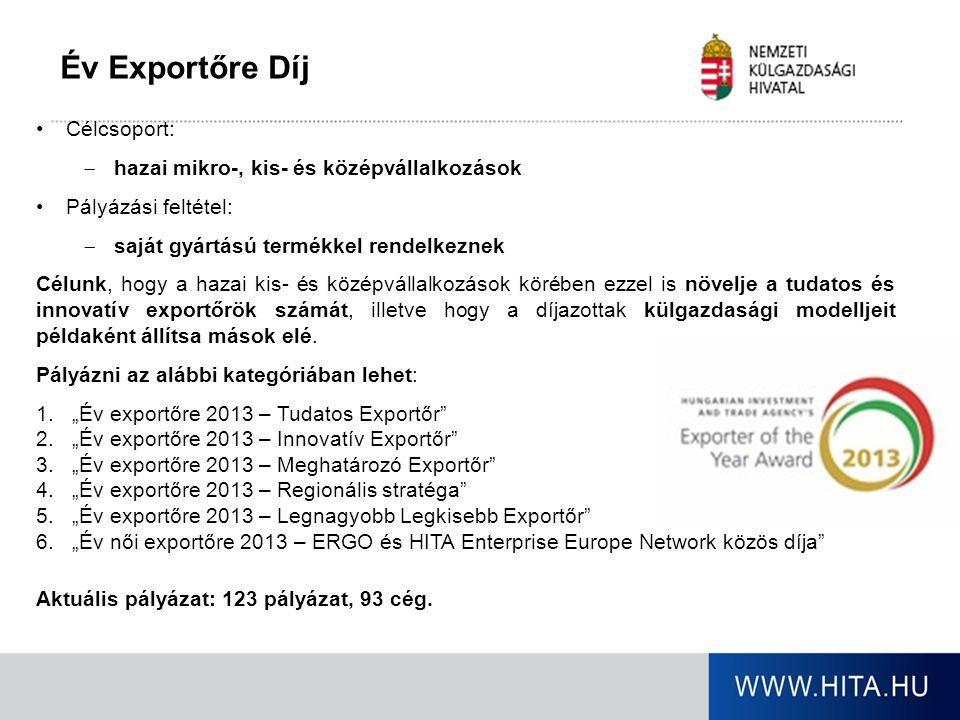 Év Exportőre Díj Célcsoport:  hazai mikro-, kis- és középvállalkozások Pályázási feltétel:  saját gyártású termékkel rendelkeznek Célunk, hogy a hazai kis- és középvállalkozások körében ezzel is növelje a tudatos és innovatív exportőrök számát, illetve hogy a díjazottak külgazdasági modelljeit példaként állítsa mások elé.
