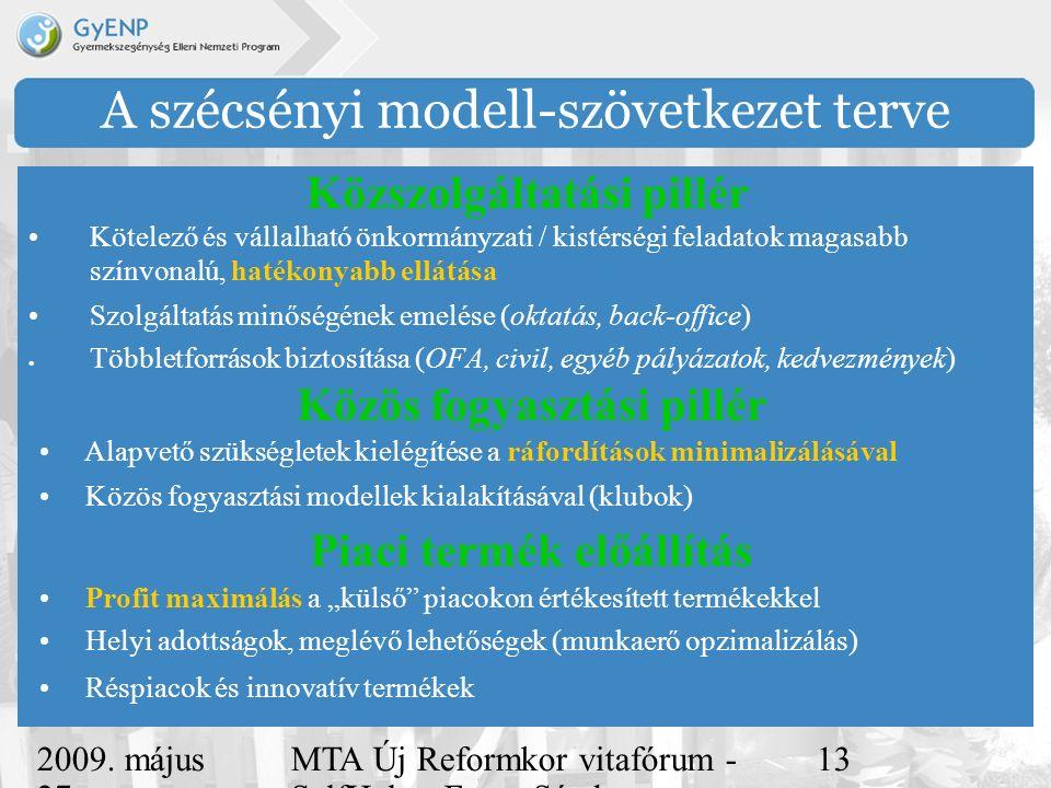2009. május 27. MTA Új Reformkor vitafórum - SelfHelp - Ferge Sándor, eMultiCoop 13 A szécsényi modell-szövetkezet terve Kötelező és vállalható önkorm