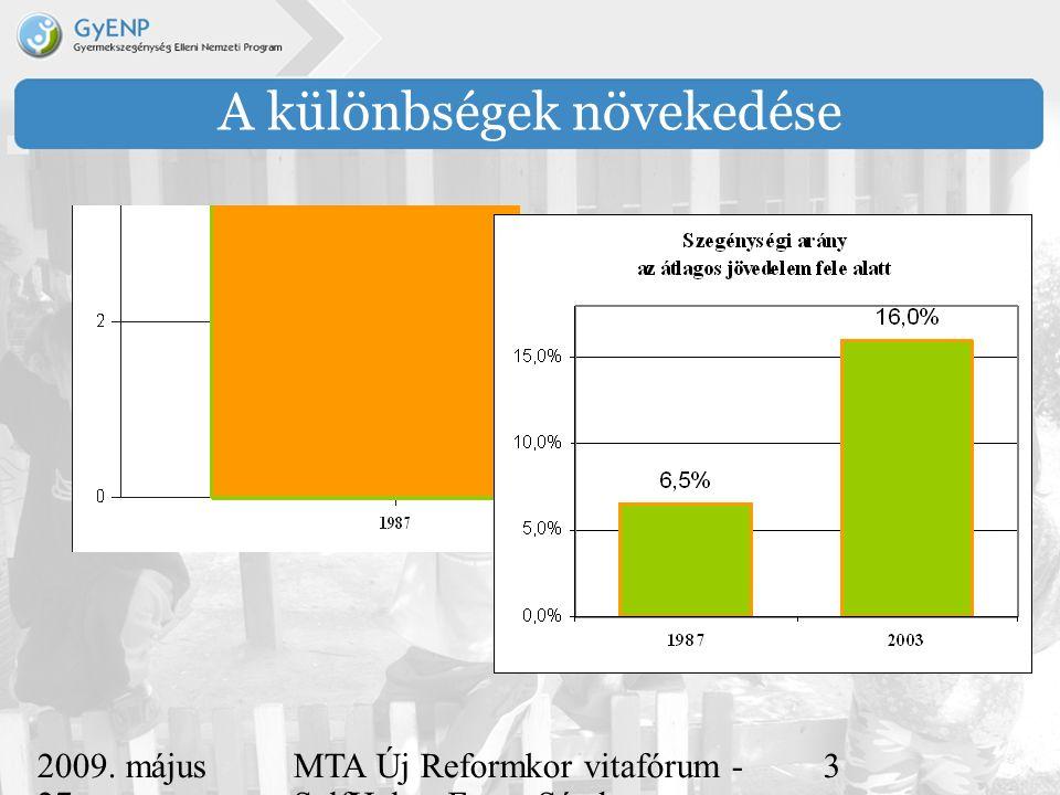 2009. május 27. MTA Új Reformkor vitafórum - SelfHelp - Ferge Sándor, eMultiCoop 3 A különbségek növekedése