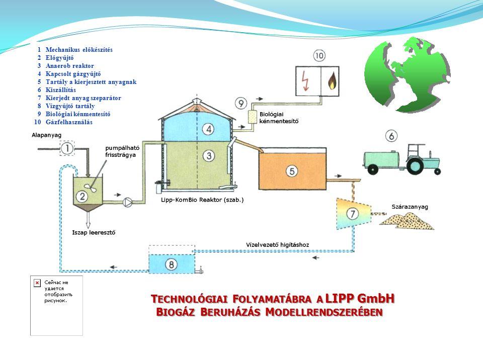 1 Mechanikus előkészítés 2 Előgyűjtő 3 Anaerob reaktor 4 Kapcsolt gázgyűjtő 5 Tartály a kierjesztett anyagnak 6 Kiszállítás 7 Kierjedt anyag szeparáto