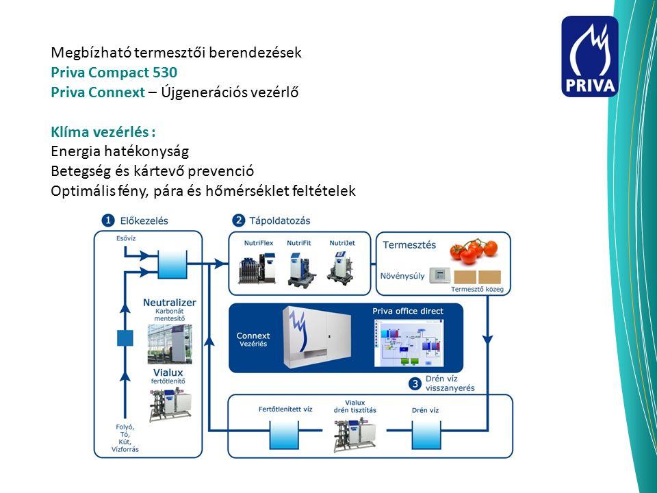 Megbízható termesztői berendezések Priva Compact 530 Priva Connext – Újgenerációs vezérlő Klíma vezérlés : Energia hatékonyság Betegség és kártevő pre