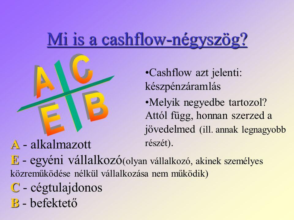 Mi is a cashflow-négyszög.Cashflow azt jelenti: készpénzáramlás Melyik negyedbe tartozol.