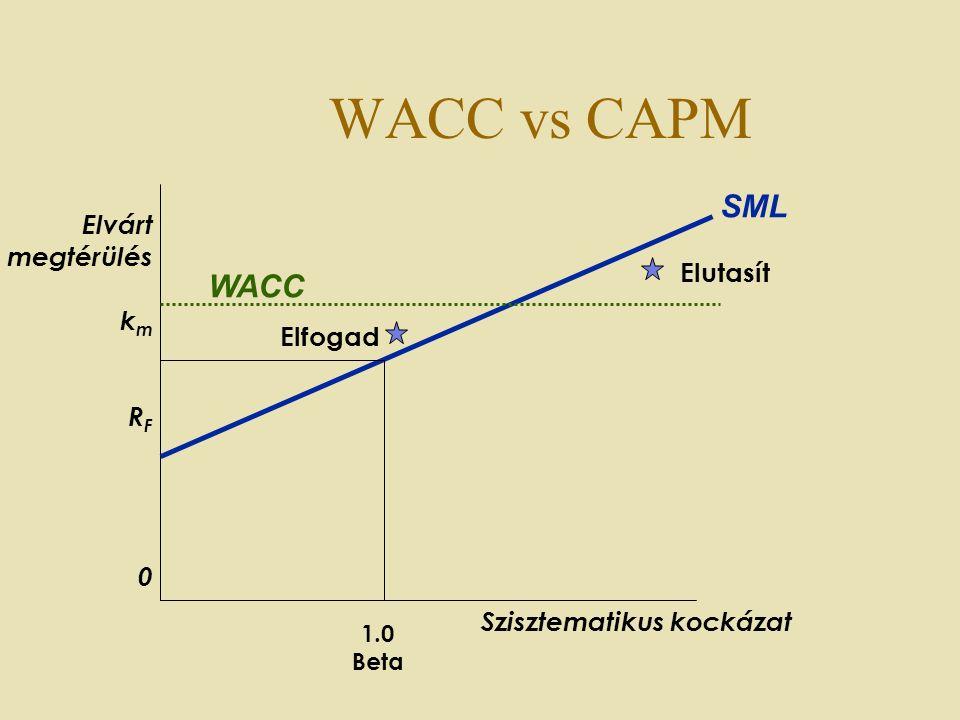 WACC vs CAPM Elfogad Elutasít Elvárt megtérülés k m R F 0 1.0 Beta WACC SML Szisztematikus kockázat