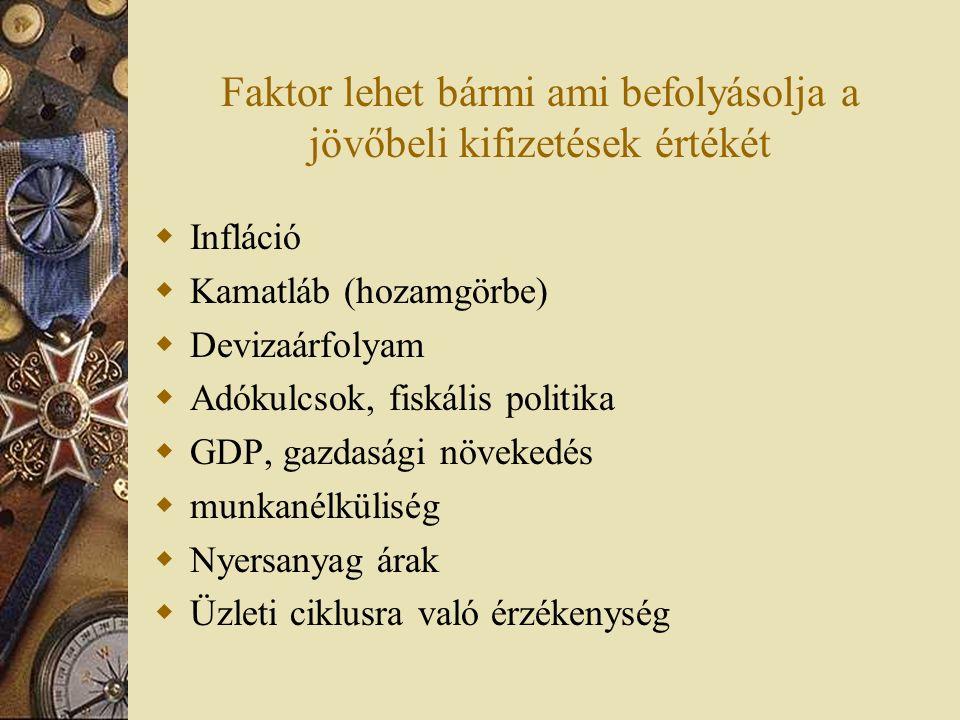 Faktor lehet bármi ami befolyásolja a jövőbeli kifizetések értékét  Infláció  Kamatláb (hozamgörbe)  Devizaárfolyam  Adókulcsok, fiskális politika
