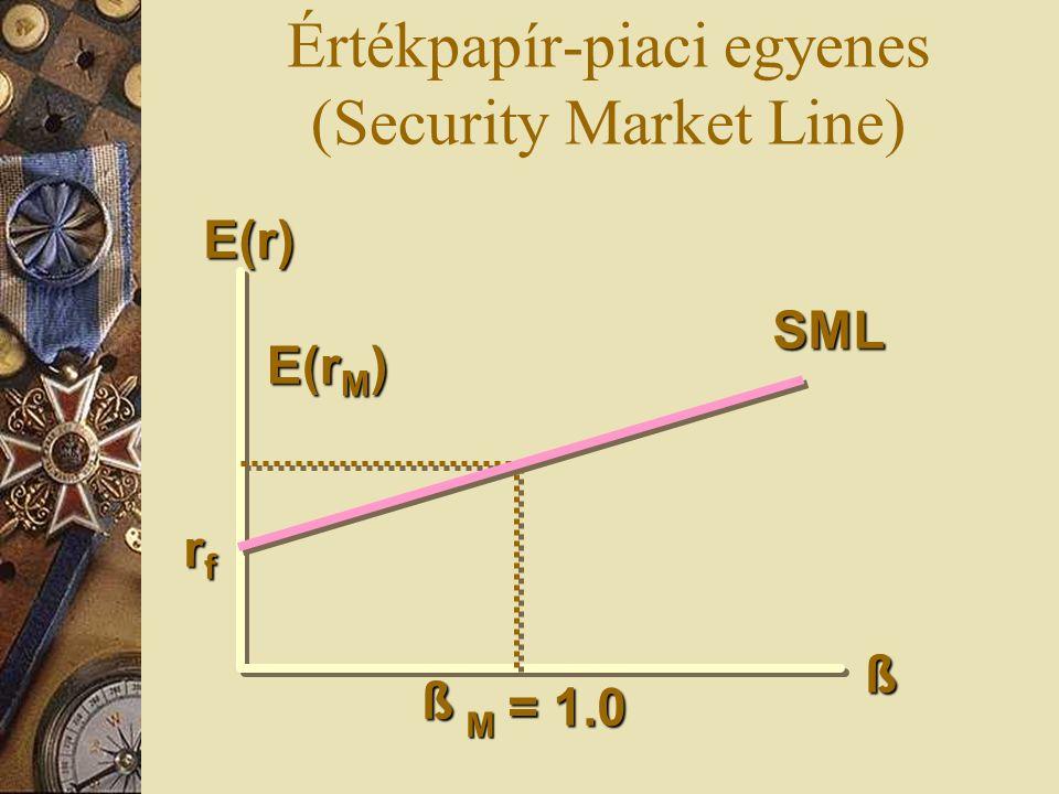 E(r) E(r M ) rfrfrfrf SML M ß ß = 1.0 Értékpapír-piaci egyenes (Security Market Line)