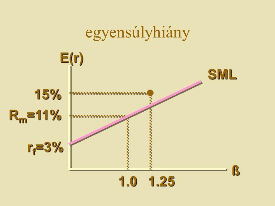 E(r) 15% SML ß 1.0 R m =11% r f =3% 1.25 egyensúlyhiány
