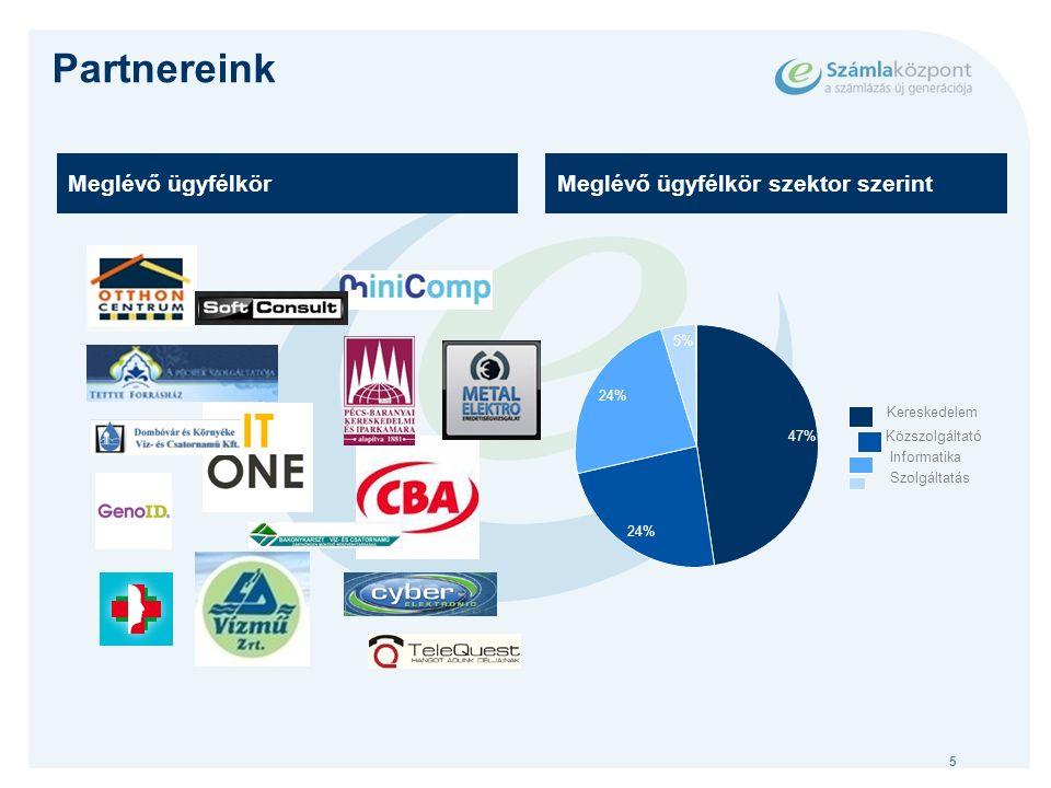 5 Partnereink Meglévő ügyfélkörMeglévő ügyfélkör szektor szerint 47% 24% 5% Kereskedelem Közszolgáltató Informatika Szolgáltatás