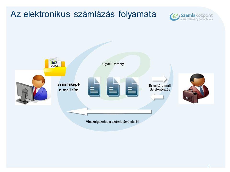 6 Az elektronikus számlázás folyamata Számlakép+ e-mail cím Értesítő e-mail Bejelentkezés Ügyfél tárhely Visszaigazolás a számla átvételéről