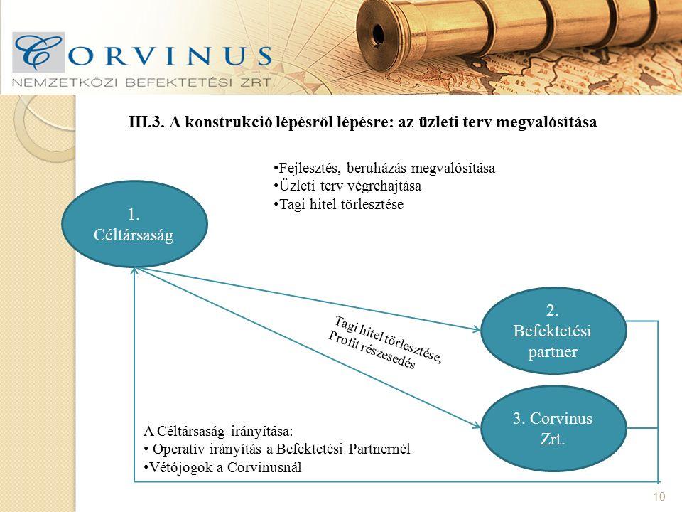 III.3. A konstrukció lépésről lépésre: az üzleti terv megvalósítása 10 1. Céltársaság 3. Corvinus Zrt. 2. Befektetési partner Fejlesztés, beruházás me