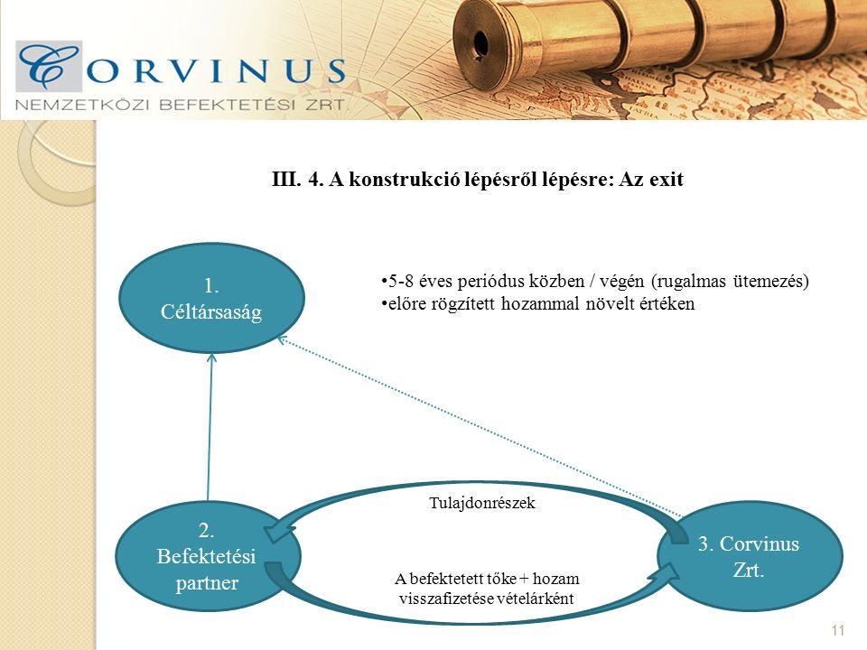 III. 4. A konstrukció lépésről lépésre: Az exit 11 1. Céltársaság 3. Corvinus Zrt. 2. Befektetési partner 5-8 éves periódus közben / végén (rugalmas ü