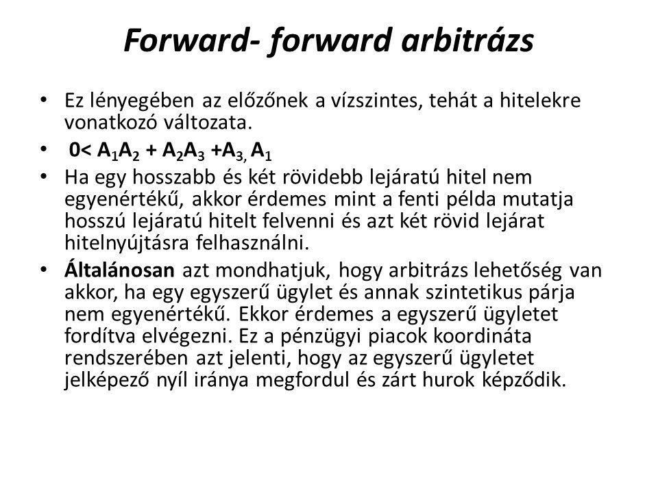 Forward- forward arbitrázs Ez lényegében az előzőnek a vízszintes, tehát a hitelekre vonatkozó változata.