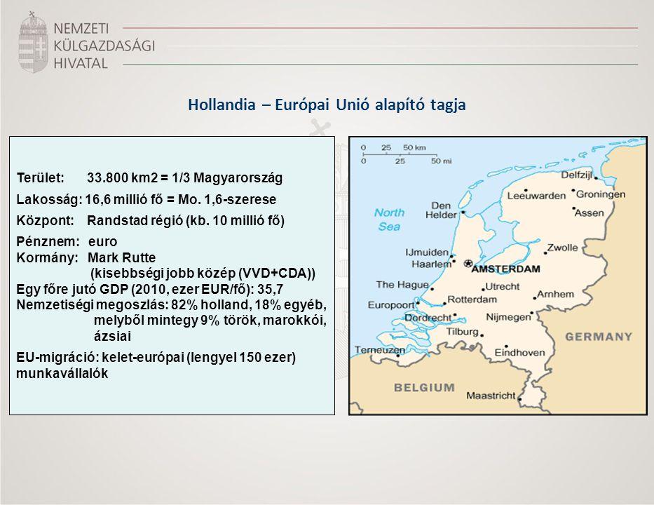 Hollandia – Európai Unió alapító tagja Terület: 33.800 km2 = 1/3 Magyarország Lakosság: 16,6 millió fő = Mo.