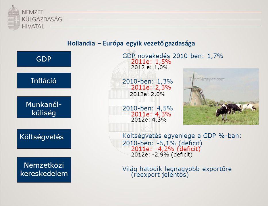 Hollandia – Európa egyik vezető gazdasága GDP növekedés 2010-ben: 1,7% 2011e: 1,5% 2012 e: 1,0% 2010-ben: 1,3% 2011e: 2,3% 2012e: 2,0% 2010-ben: 4,5% 2011e: 4,3% 2012e: 4,3% Költségvetés egyenlege a GDP %-ban: 2010-ben: -5,1% (deficit) 2011e: -4,2% (deficit) 2012e: -2,9% (deficit) Világ hatodik legnagyobb exportőre (reexport jelentős) GDP Infláció Munkanél- küliség Költségvetés Nemzetközi kereskedelem