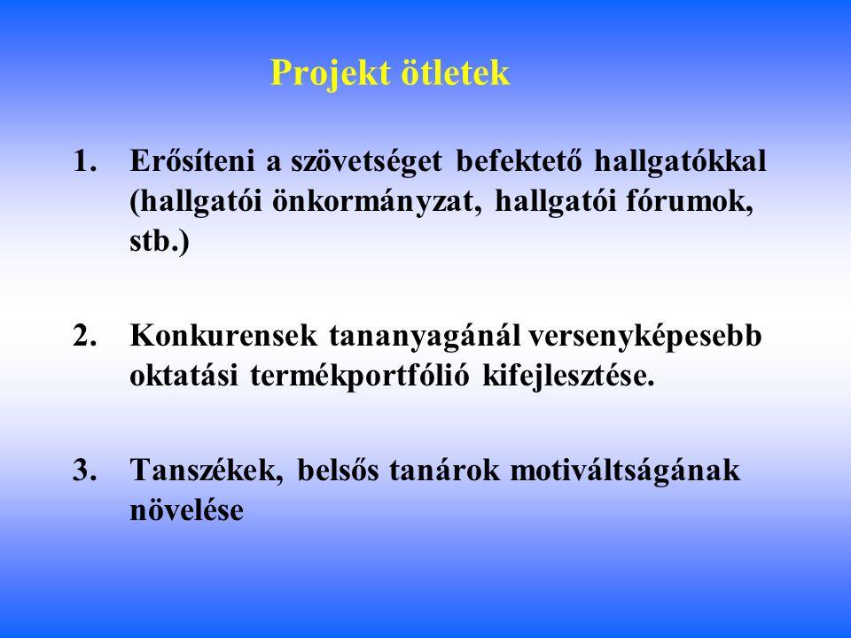 Levelező Képzés érdekcsoporttérképe Befolyásolási képesség A stratégiaalkotáshoz való viszonyulás Elutasítás Támogatás 2 1 0 -2 1 2 3 AC D E F G H IJ K L B A.Befektető hallgatók (vevők): bevonás, kommunikáció B.Diplomavásárló hallgatók (vevők): bevonás, kommunikáció C.Oktatók (külsős): kommunikáció D.Tanárok (belsős): bevonás E.Állam: konzultáció F.Alkalmazottak, támogató személyzet: kompenzáció G.Haszonélvezők (vállalatok): bevonás, ha lehetséges, kommunikáció H.Kiadók I.Menedzsment: bevonás J.Tulajdonos: bevonás K.Konkurens egyetemek, főiskolák L.Szállítók (NEPTUN, büfé stb)