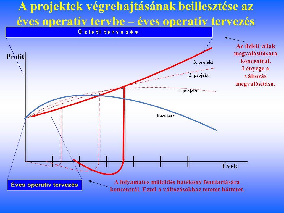 A stratégia lebontása projektekre: üzleti tervezés