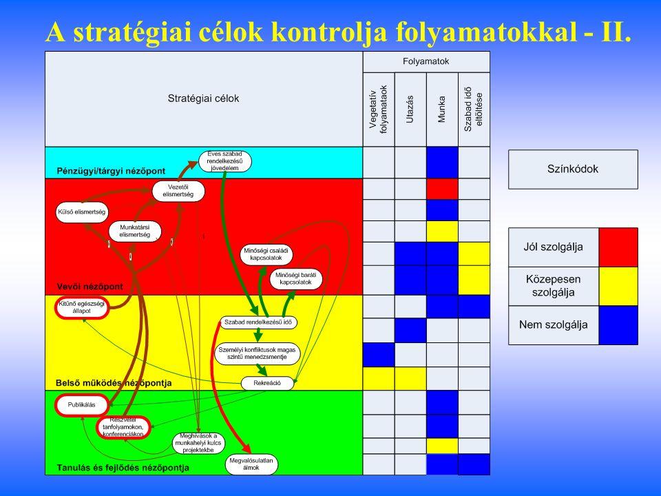 A stratégiai célok kontrolja folyamatokkal -I.