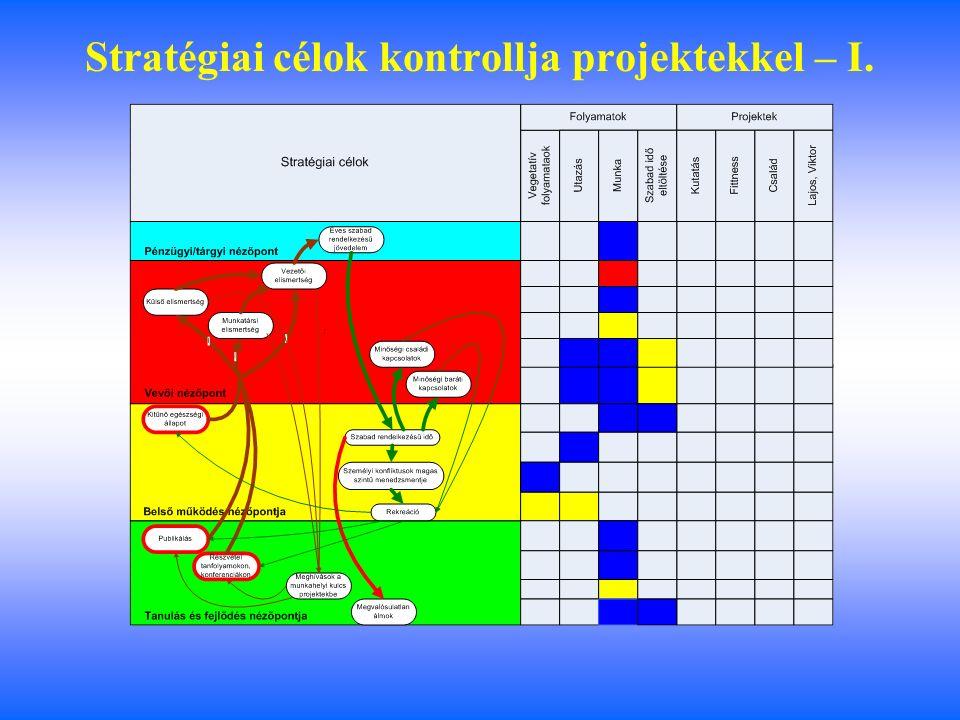 A stratégiai célok kontrolja folyamatokkal - II.