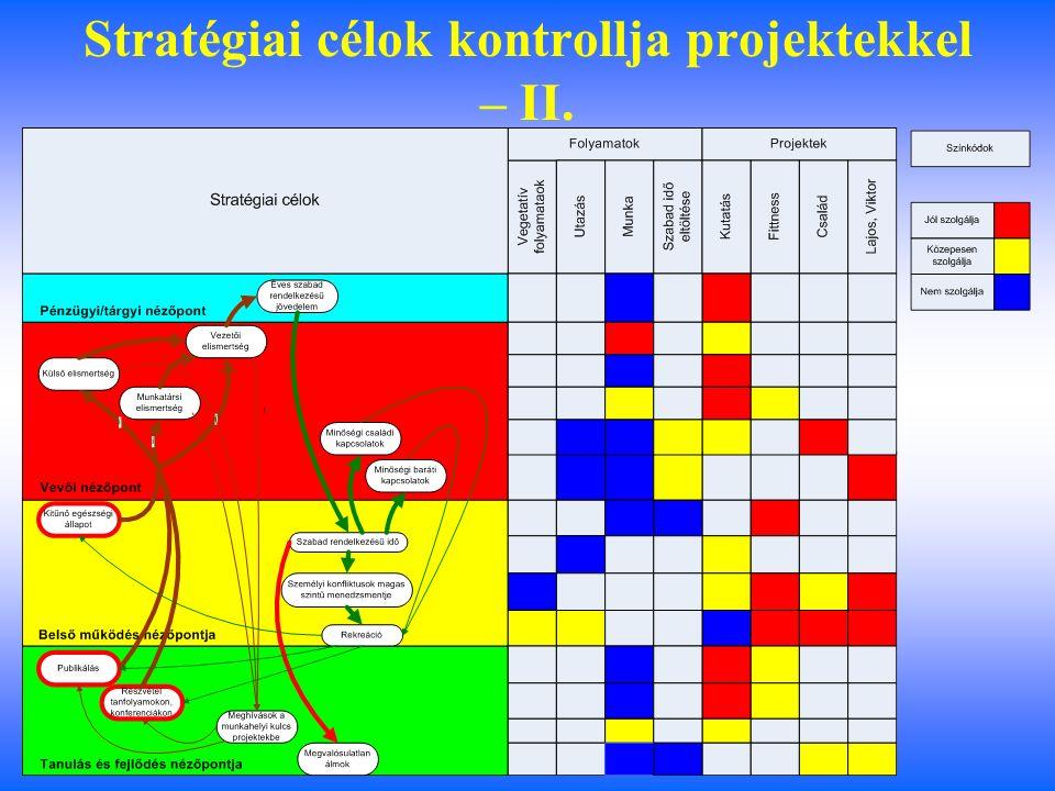 Stratégiai célok kontrollja projektekkel – I.