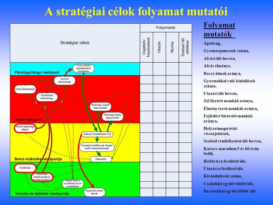 Stratégiai célok kontrollja projektekkel – II.