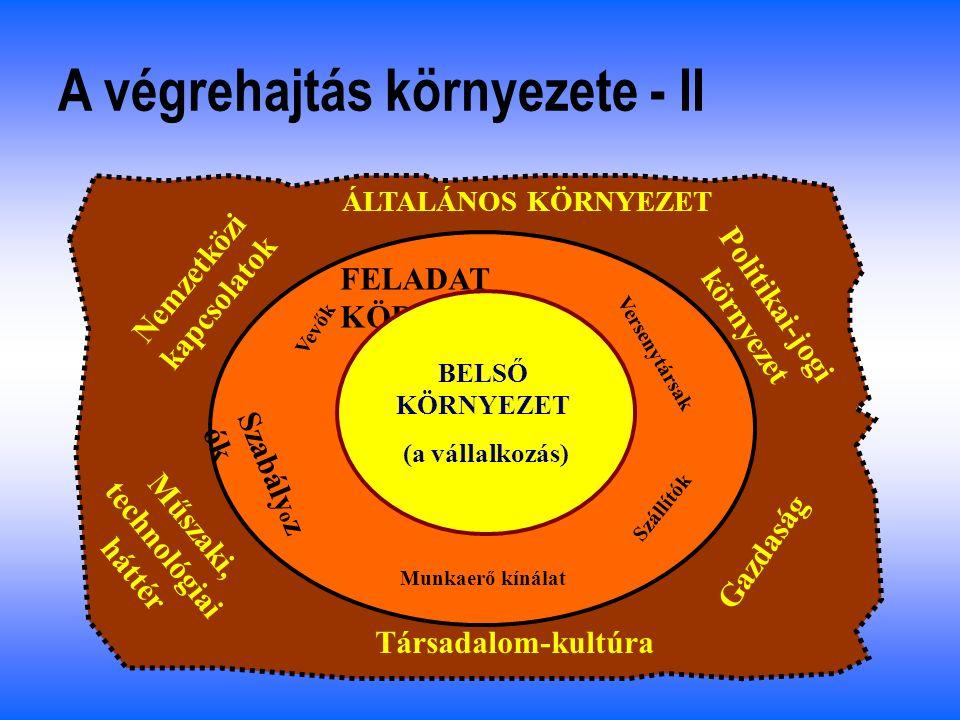 Makró környezet A végrehajtás környezete - I Iparági környezet Közvetlen verseny környezet Stratégiai tervezés Üzleti tervezés tervezés Operatív tervezés Végrehajtás