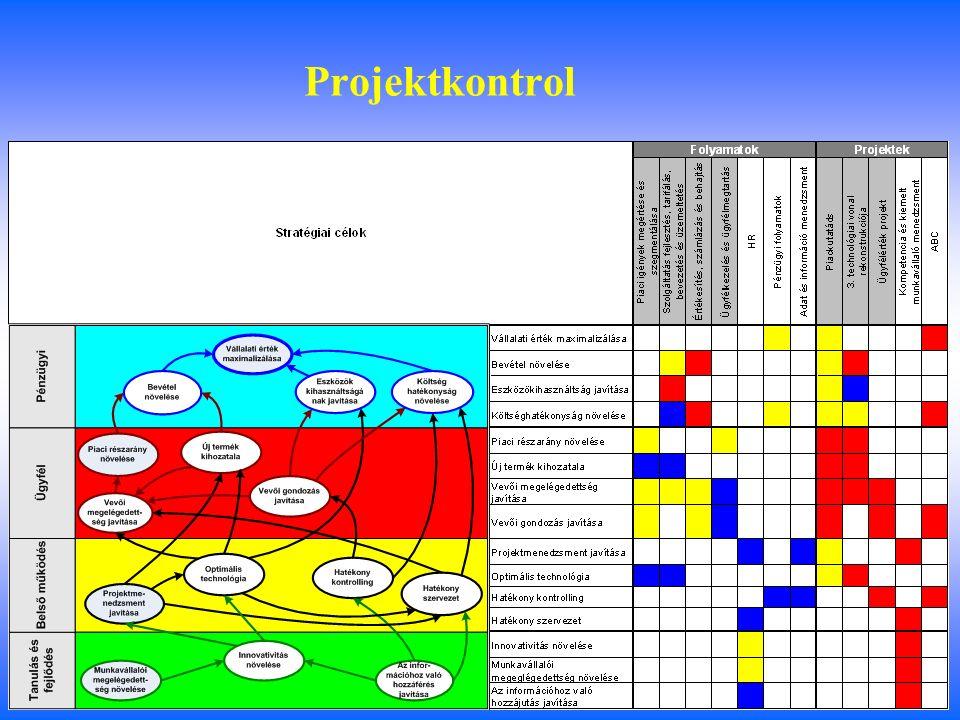 Folyamatkontrol