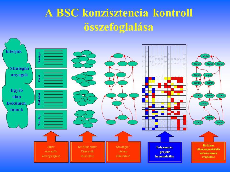 Kiegyensúlyozott mutatószámrendszer (BSC)