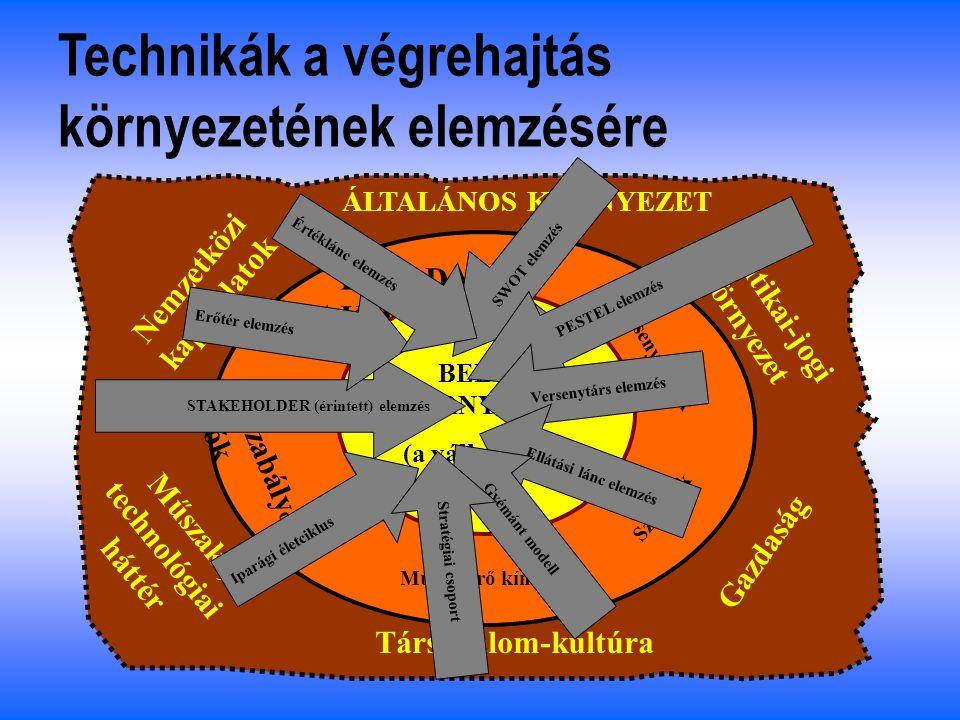 ÁLTALÁNOS KÖRNYEZET FELADAT KÖRNYEZET BELSŐ KÖRNYEZET (a vállalkozás) Vevők Szabály o z ók Munkaerő kínálat Szállítók Versenytársak Politikai-jogi környezet Gazdaság Társadalom-kultúra Műszaki, technológiai háttér Nemzetközi kapcsolatok A végrehajtás környezete - II