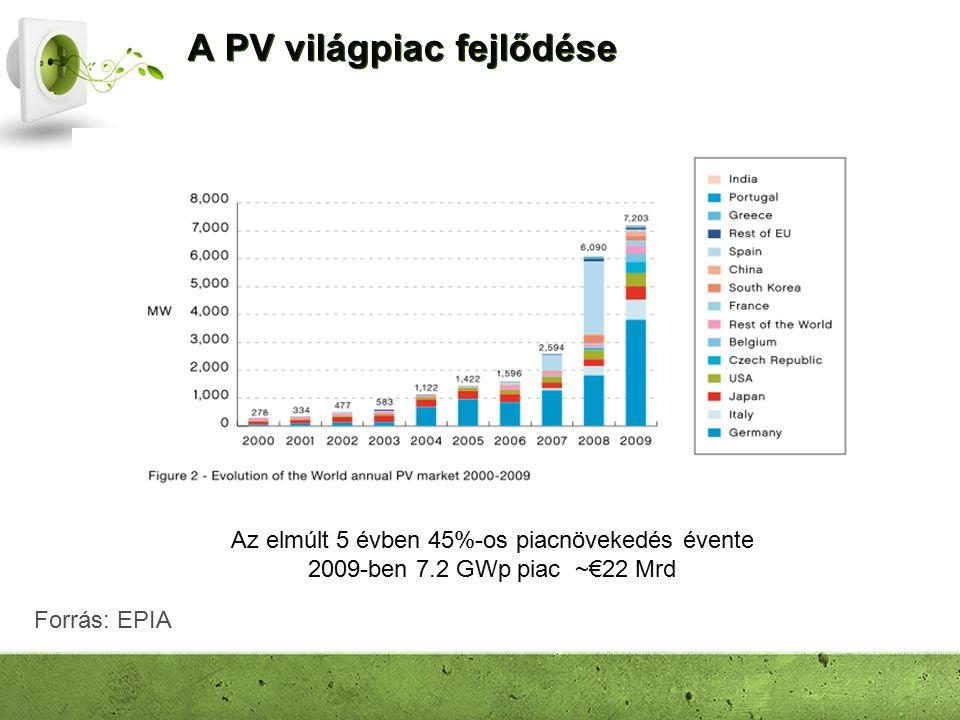 A PV világpiac fejlődése Az elmúlt 5 évben 45%-os piacnövekedés évente 2009-ben 7.2 GWp piac ~€22 Mrd Forrás: EPIA