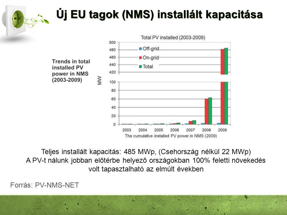 Új EU tagok (NMS) installált kapacitása Teljes installált kapacitás: 485 MWp, (Csehország nélkül 22 MWp) A PV-t nálunk jobban előtérbe helyező országokban 100% feletti növekedés volt tapasztalható az elmúlt években Forrás: PV-NMS-NET