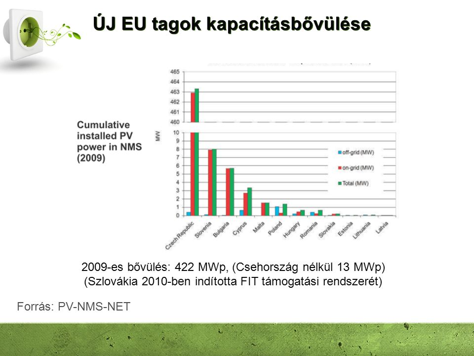 ÚJ EU tagok kapacításbővülése 2009-es bővülés: 422 MWp, (Csehország nélkül 13 MWp) (Szlovákia 2010-ben indította FIT támogatási rendszerét) Forrás: PV-NMS-NET