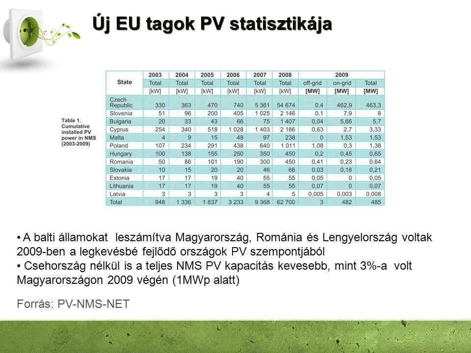 Új EU tagok PV statisztikája A balti államokat leszámítva Magyarország, Románia és Lengyelország voltak 2009-ben a legkevésbé fejlődő országok PV szempontjából Csehország nélkül is a teljes NMS PV kapacitás kevesebb, mint 3%-a volt Magyarországon 2009 végén (1MWp alatt) Forrás: PV-NMS-NET