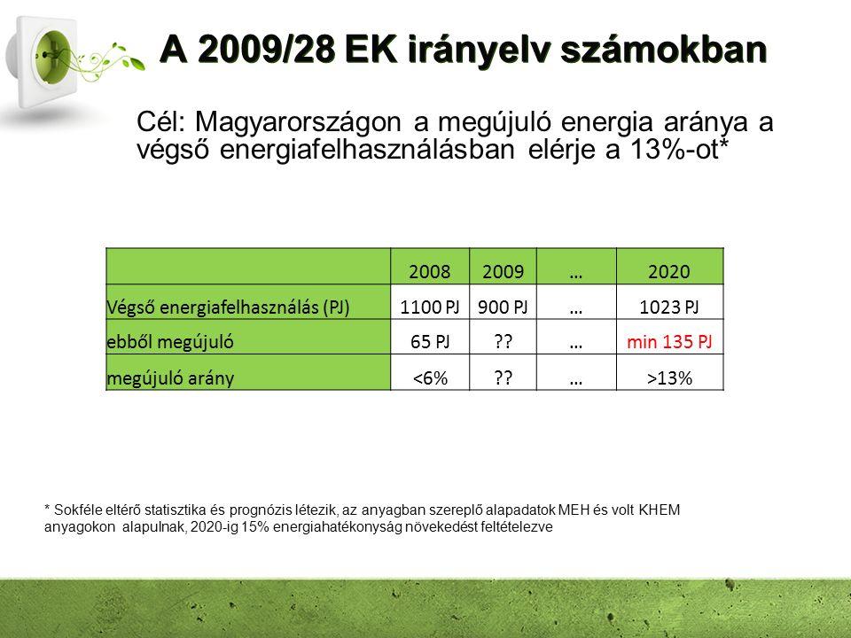 A 2009/28 EK irányelv számokban Cél: Magyarországon a megújuló energia aránya a végső energiafelhasználásban elérje a 13%-ot* * Sokféle eltérő statisztika és prognózis létezik, az anyagban szereplő alapadatok MEH és volt KHEM anyagokon alapulnak, 2020-ig 15% energiahatékonyság növekedést feltételezve 20082009…2020 Végső energiafelhasználás (PJ)1100 PJ900 PJ…1023 PJ ebből megújuló65 PJ …min 135 PJ megújuló arány<6% …>13%