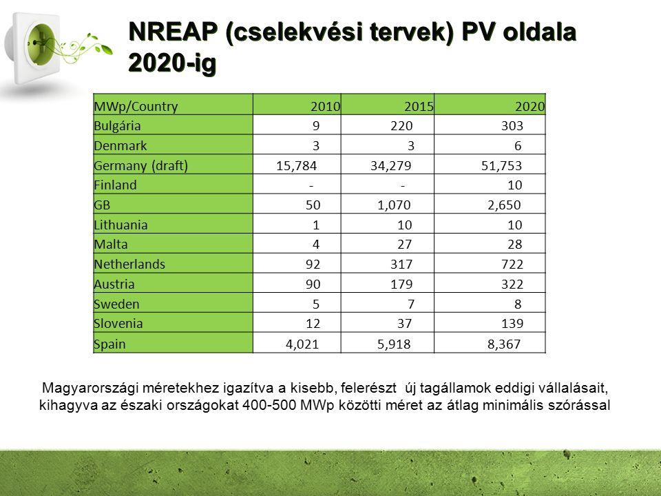 NREAP (cselekvési tervek) PV oldala 2020-ig MWp/Country201020152020 Bulgária 9 220 303 Denmark 3 3 6 Germany (draft) 15,784 34,279 51,753 Finland - -