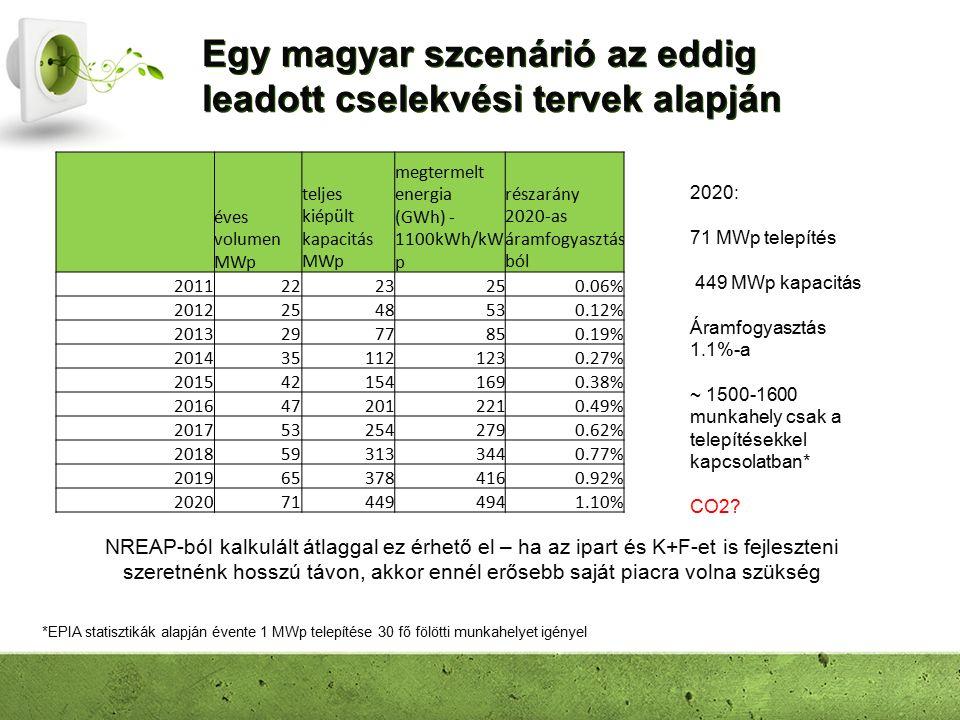 Egy magyar szcenárió az eddig leadott cselekvési tervek alapján 2020: 71 MWp telepítés 449 MWp kapacitás Áramfogyasztás 1.1%-a ~ 1500-1600 munkahely csak a telepítésekkel kapcsolatban* CO2.