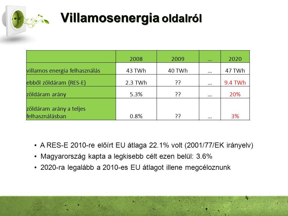 Villamosenergia oldalról A RES-E 2010-re előírt EU átlaga 22.1% volt (2001/77/EK irányelv) Magyarország kapta a legkisebb célt ezen belül: 3.6% 2020-ra legalább a 2010-es EU átlagot illene megcéloznunk 20082009…2020 villamos energia felhasználás43 TWh40 TWh…47 TWh ebből zöldáram (RES-E)2.3 TWh …9.4 TWh zöldáram arány5.3% …20% zöldáram arány a teljes felhasználásban0.8% …3%