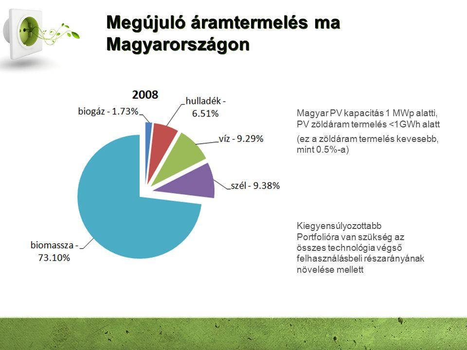 Megújuló áramtermelés ma Magyarországon Magyar PV kapacitás 1 MWp alatti, PV zöldáram termelés <1GWh alatt (ez a zöldáram termelés kevesebb, mint 0.5%-a) Kiegyensúlyozottabb Portfolióra van szükség az összes technológia végső felhasználásbeli részarányának növelése mellett