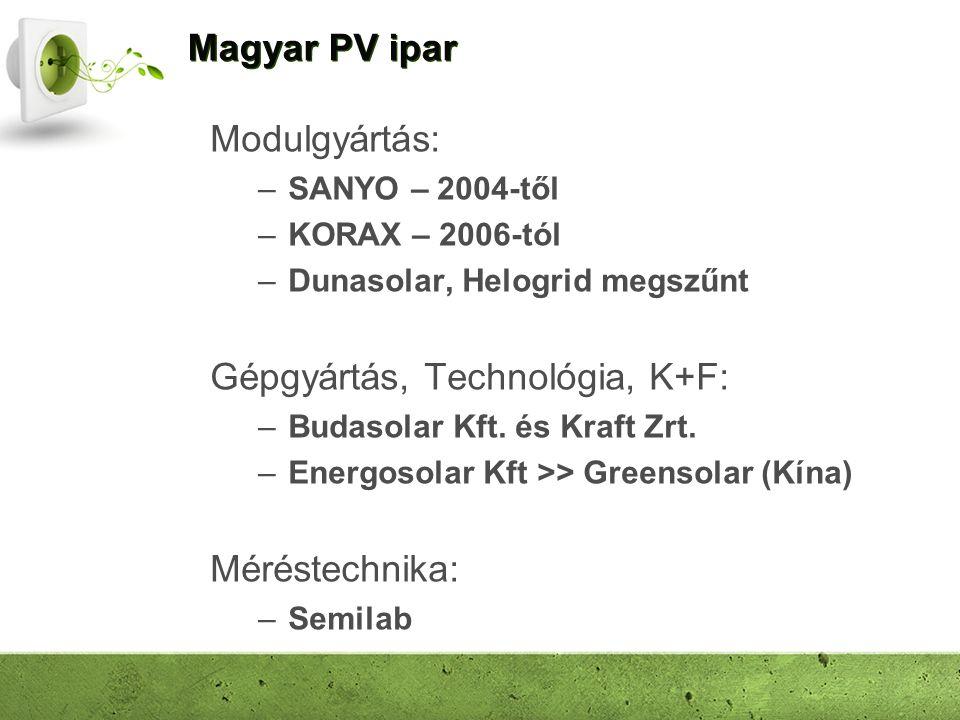 Magyar PV ipar Modulgyártás: –SANYO – 2004-től –KORAX – 2006-tól –Dunasolar, Helogrid megszűnt Gépgyártás, Technológia, K+F: –Budasolar Kft. és Kraft