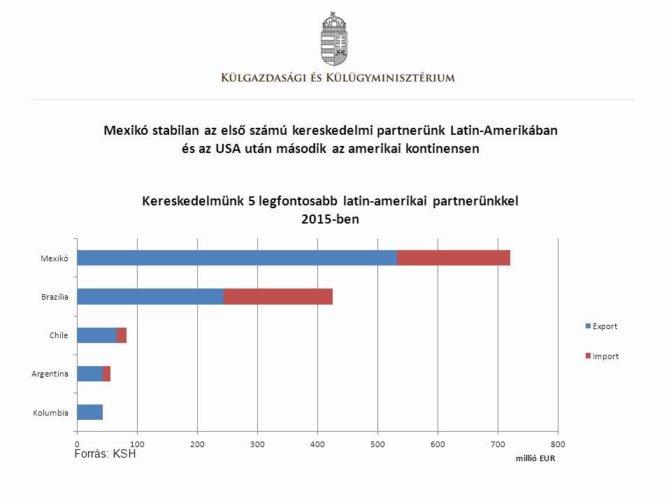 Mexikó stabilan az első számú kereskedelmi partnerünk Latin-Amerikában és az USA után második az amerikai kontinensen Forrás: KSH