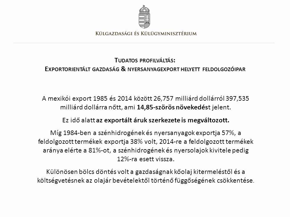 T UDATOS PROFILVÁLTÁS : E XPORTORIENTÁLT GAZDASÁG & NYERSANYAGEXPORT HELYETT FELDOLGOZÓIPAR A mexikói export 1985 és 2014 között 26,757 milliárd dollárról 397,535 milliárd dollárra nőtt, ami 14,85-szörös növekedést jelent.