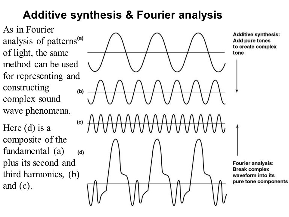 Additive synthesis & Fourier analysis As in Fourier analysis of patterns of light, the same method can be used for representing and constructing compl