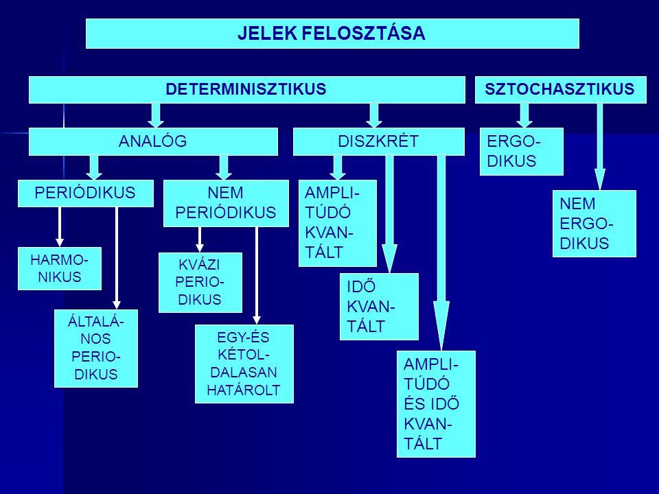 JELEK FELOSZTÁSA DETERMINISZTIKUSSZTOCHASZTIKUS DISZKRÉTANALÓG PERIÓDIKUSNEM PERIÓDIKUS HARMO- NIKUS ÁLTALÁ- NOS PERIO- DIKUS KVÁZI PERIO- DIKUS EGY-ÉS KÉTOL- DALASAN HATÁROLT AMPLI- TÚDÓ KVAN- TÁLT IDŐ KVAN- TÁLT AMPLI- TÚDÓ ÉS IDŐ KVAN- TÁLT ERGO- DIKUS NEM ERGO- DIKUS