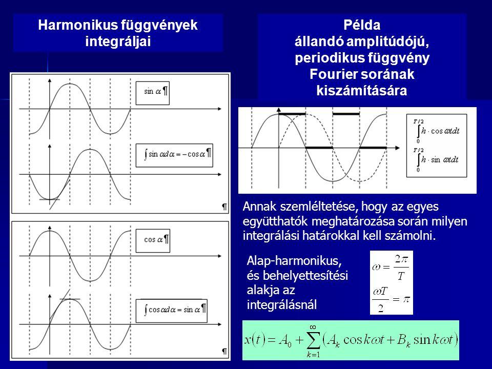Harmonikus függvények integráljai Példa állandó amplitúdójú, periodikus függvény Fourier sorának kiszámítására Annak szemléltetése, hogy az egyes együtthatók meghatározása során milyen integrálási határokkal kell számolni.