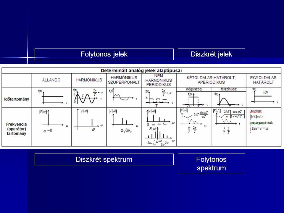 Folytonos jelekDiszkrét jelek Diszkrét spektrumFolytonos spektrum