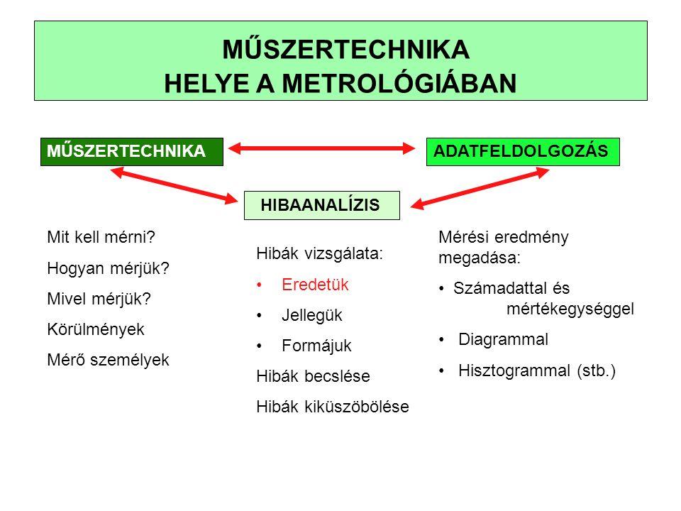 MŰSZERTECHNIKA HELYE A METROLÓGIÁBAN MŰSZERTECHNIKAADATFELDOLGOZÁS HIBAANALÍZIS Mit kell mérni.