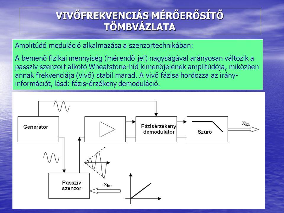 VIVŐFREKVENCIÁS MÉRŐERŐSÍTŐ TÖMBVÁZLATA Amplitúdó moduláció alkalmazása a szenzortechnikában: A bemenő fizikai mennyiség (mérendő jel) nagyságával arányosan változik a passzív szenzort alkotó Wheatstone-híd kimenőjelének amplitúdója, miközben annak frekvenciája (vivő) stabil marad.