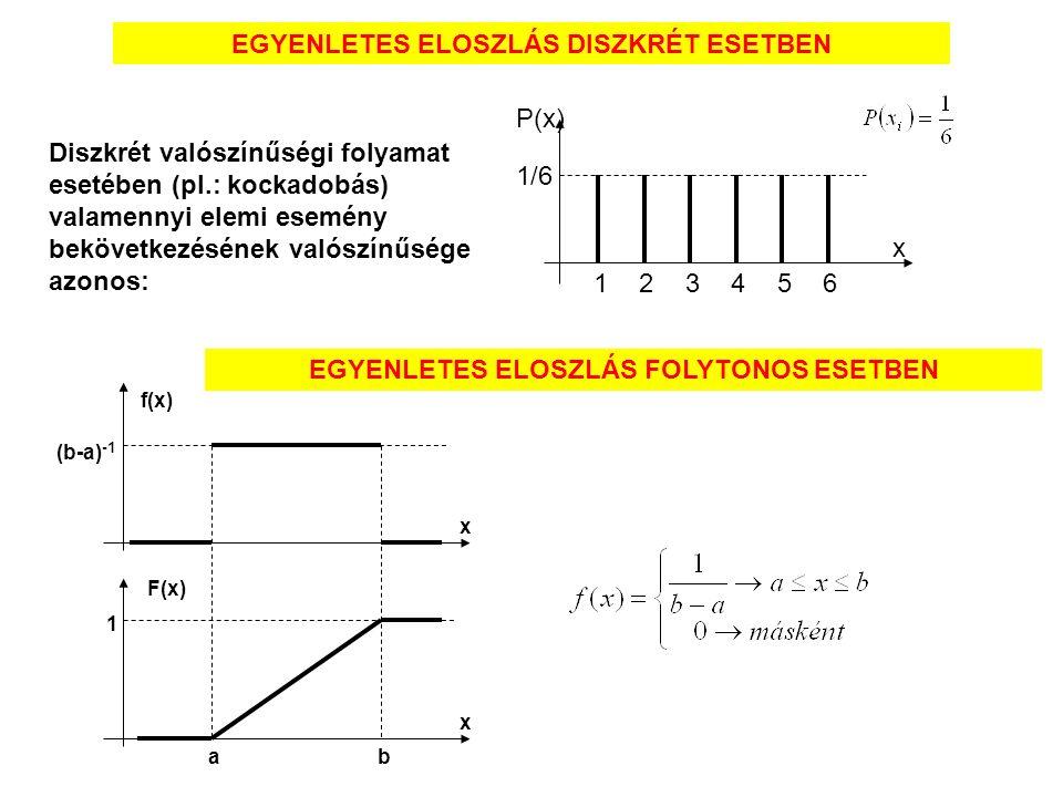 EGYENLETES ELOSZLÁS DISZKRÉT ESETBEN Diszkrét valószínűségi folyamat esetében (pl.: kockadobás) valamennyi elemi esemény bekövetkezésének valószínűsége azonos: P(x) x 12345 6 1/6 EGYENLETES ELOSZLÁS FOLYTONOS ESETBEN f(x) F(x) x x a b 1 (b-a) -1