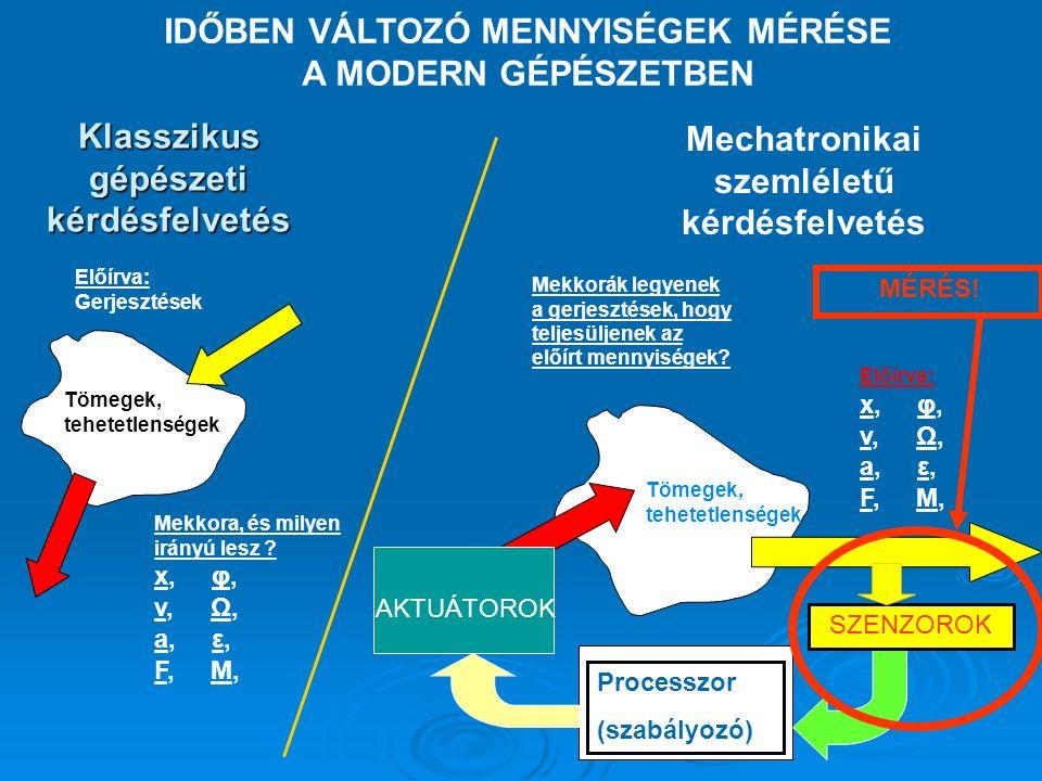 Műszertechnikai alapfogalmak Kapcsolódás a hibaanalízishez: Hibák osztályozása eredetük szerint Mérési adatok feldolgozása Mérési eljárás Mérés kivitelezése Fizikai elvMérési módszerA műszer működési módja A mérőműszer megválasztása mechanikai villamos optikai elektromechanikus optomechanikus optoelektronikus stb.